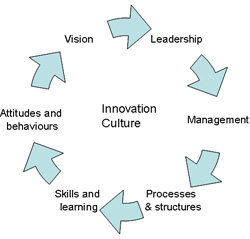 diagram - innovation culture cycle