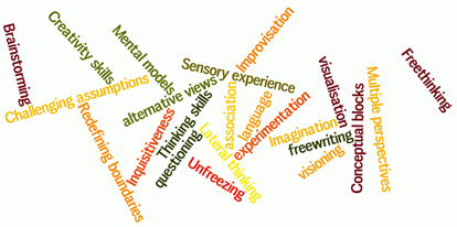 word cloud for creative skills