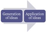Diagram - generation and application of ideas